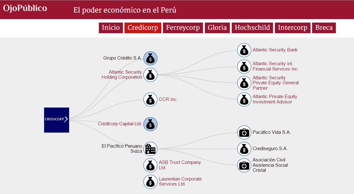 f3ed09706db0e Explora la dataviz que preparó Ojo-Publico.com con la red de empresas que  están en manos de los seis principales grupos económicos del país.