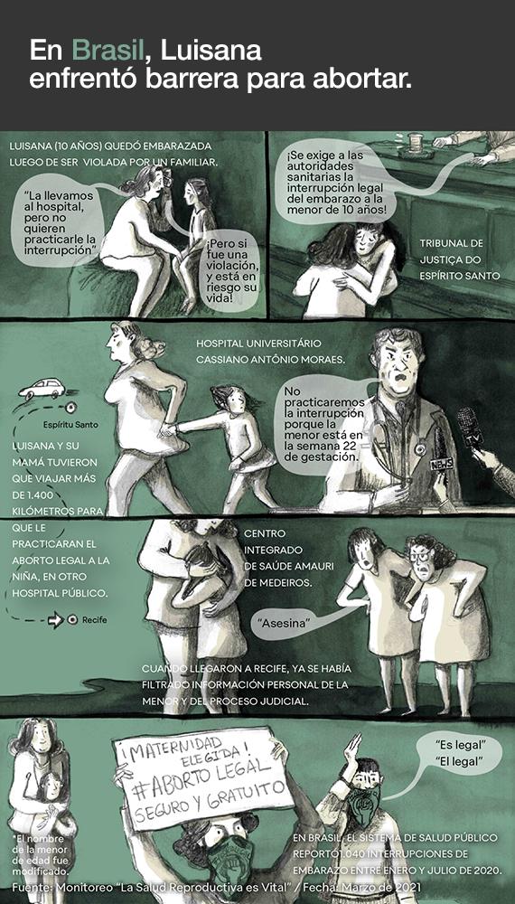 Acceso al aborto durante la pandemia. Brasil. Leila Arenas, 2021.