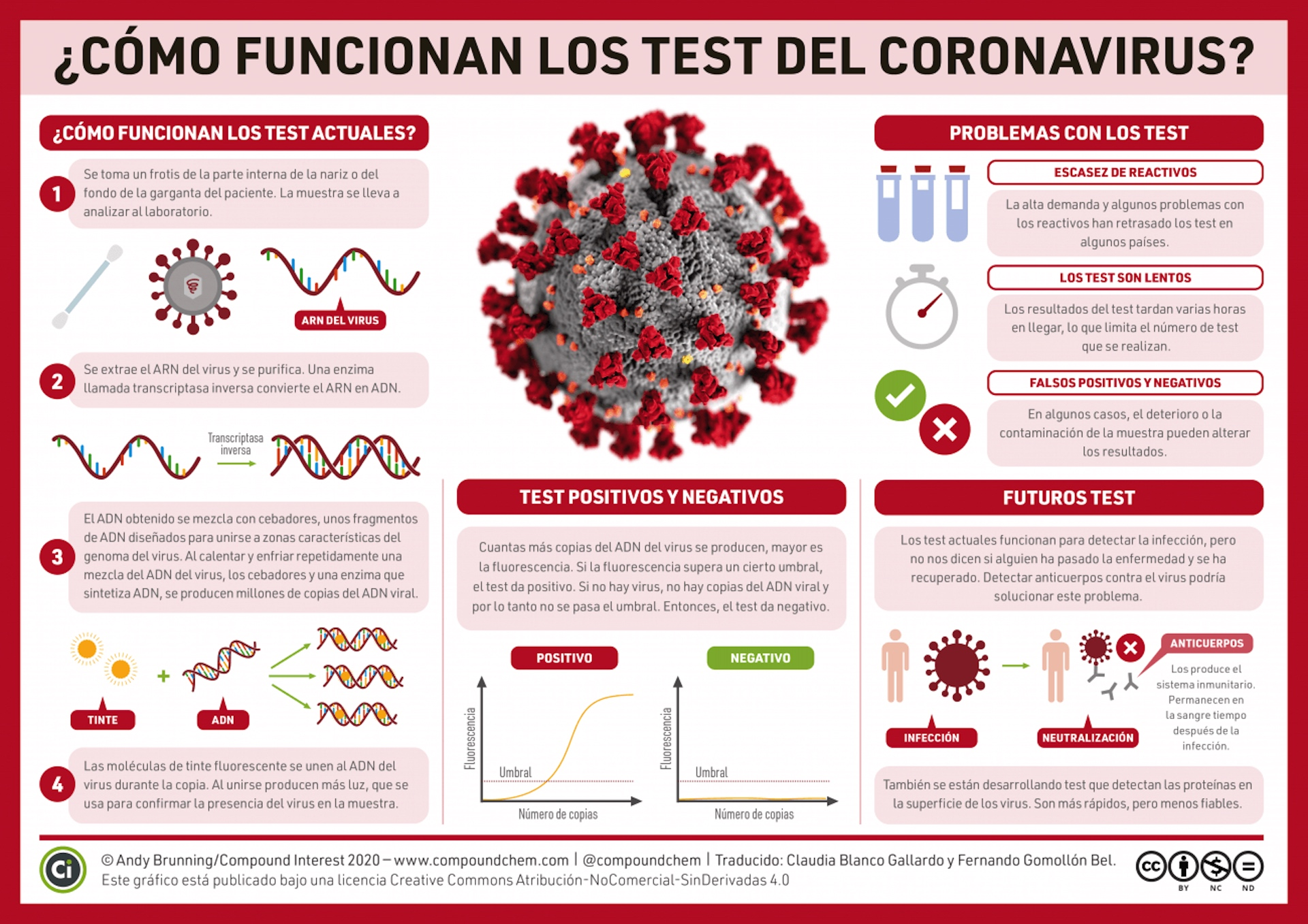 Fuente: Compound Interest / Traducida por Claudia Blanco y Fernando Gomollón