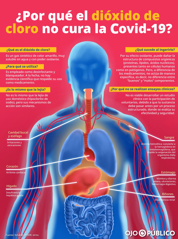 Infografía. ¿Por qué el dióxido de cloro no cura la Covid-19?