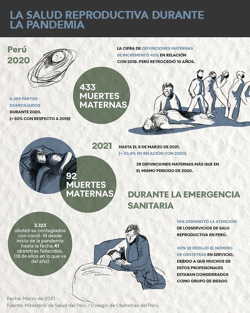Salud reproductiva en Perú durante la pandemia.